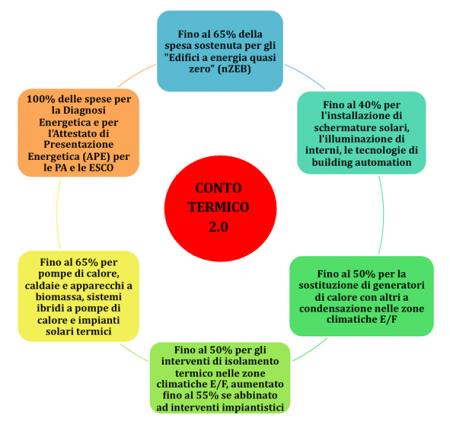 Diagnosi energetica: le nostre esperienze dimostrano i notevoli vantaggi per i comuni