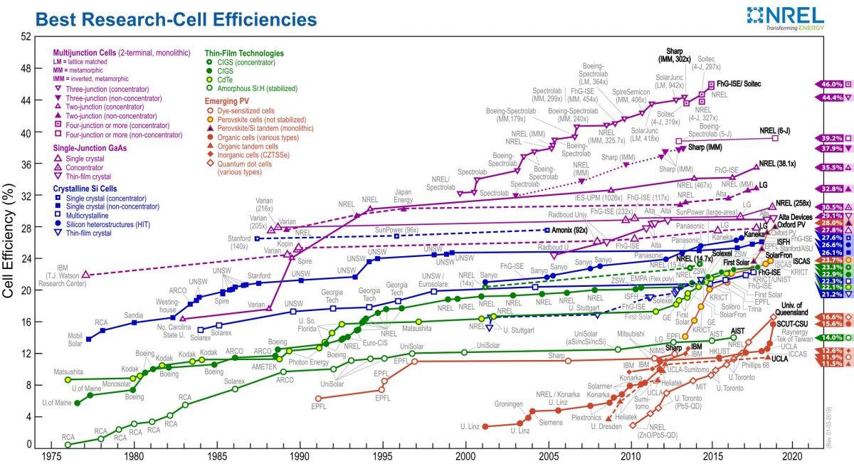Tecnologie fotovoltaiche in crescita